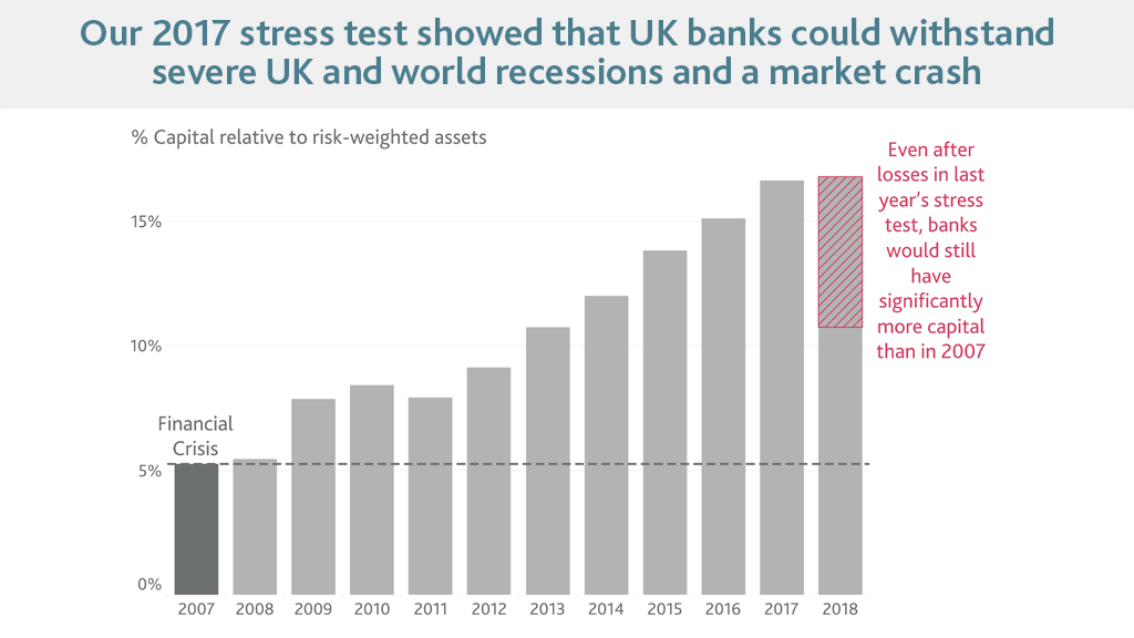Our 2017 stress test showed that UK banks could withstand severe UK and world recessions and a market crash