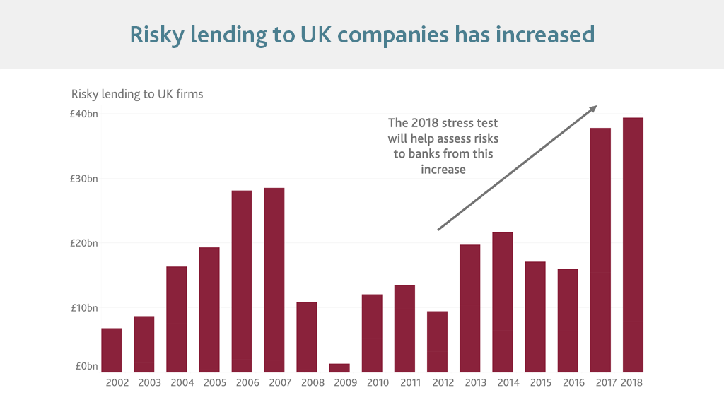 Risky lending to UK companies has increased