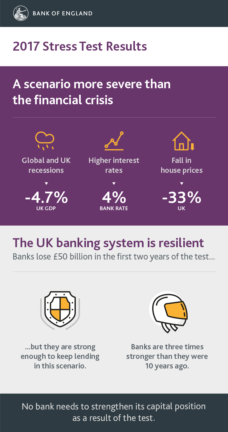Stress testing the UK banking system: 2017 results infographic