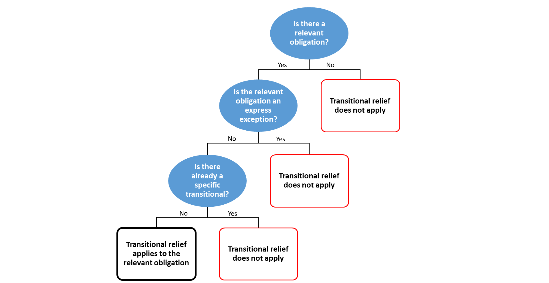 Diagram depicting if transitional relief applies to the relevant obligation or not