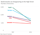 Bank branches are disappearing on the High Street chart