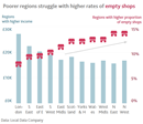 Poorer regions struggle with higher rates of empty shops chart