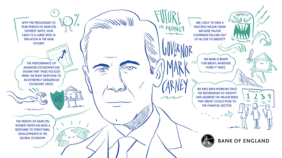 Visual scribe - Future of money with Governor Mark Carney