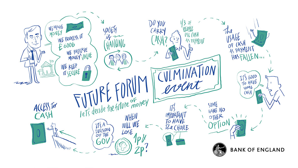 Visual scribe - Future Forum culmination event