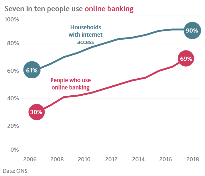 Seven in ten people use online banking chart