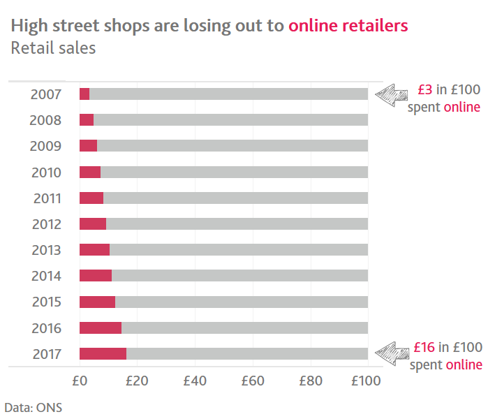 High street shops are losing out to online sales