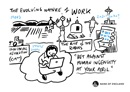 The evolving nature of work