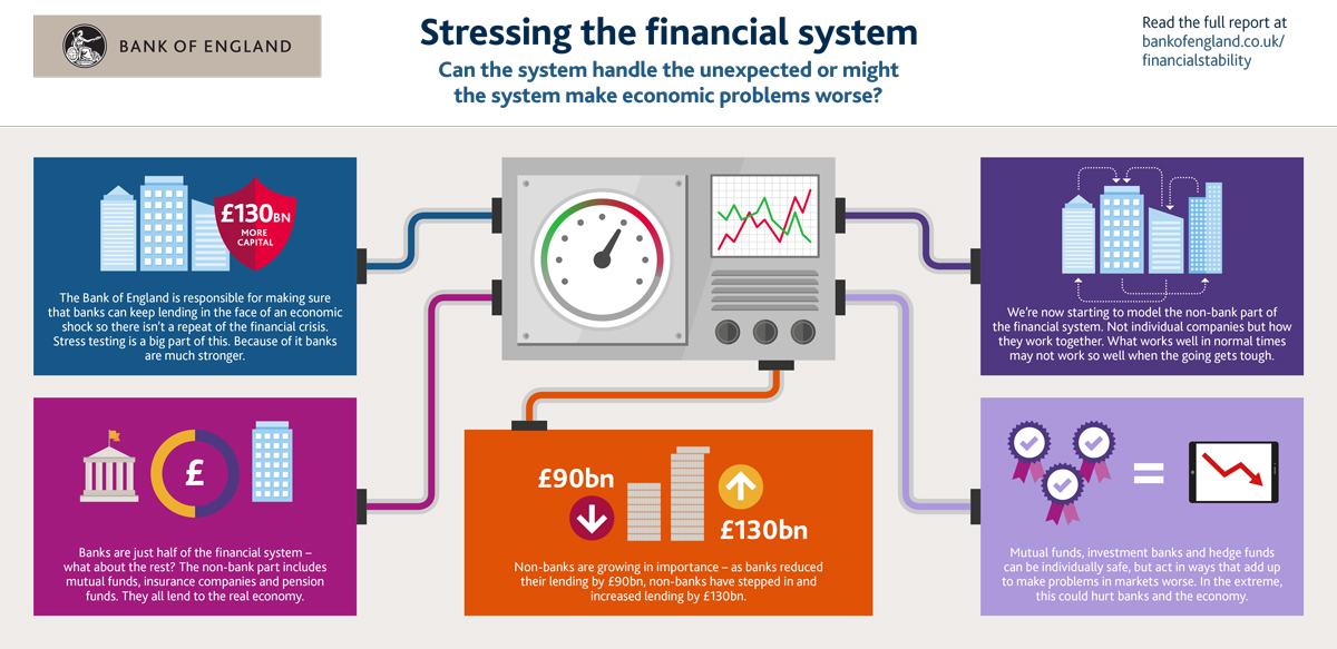 Stressing the financial system