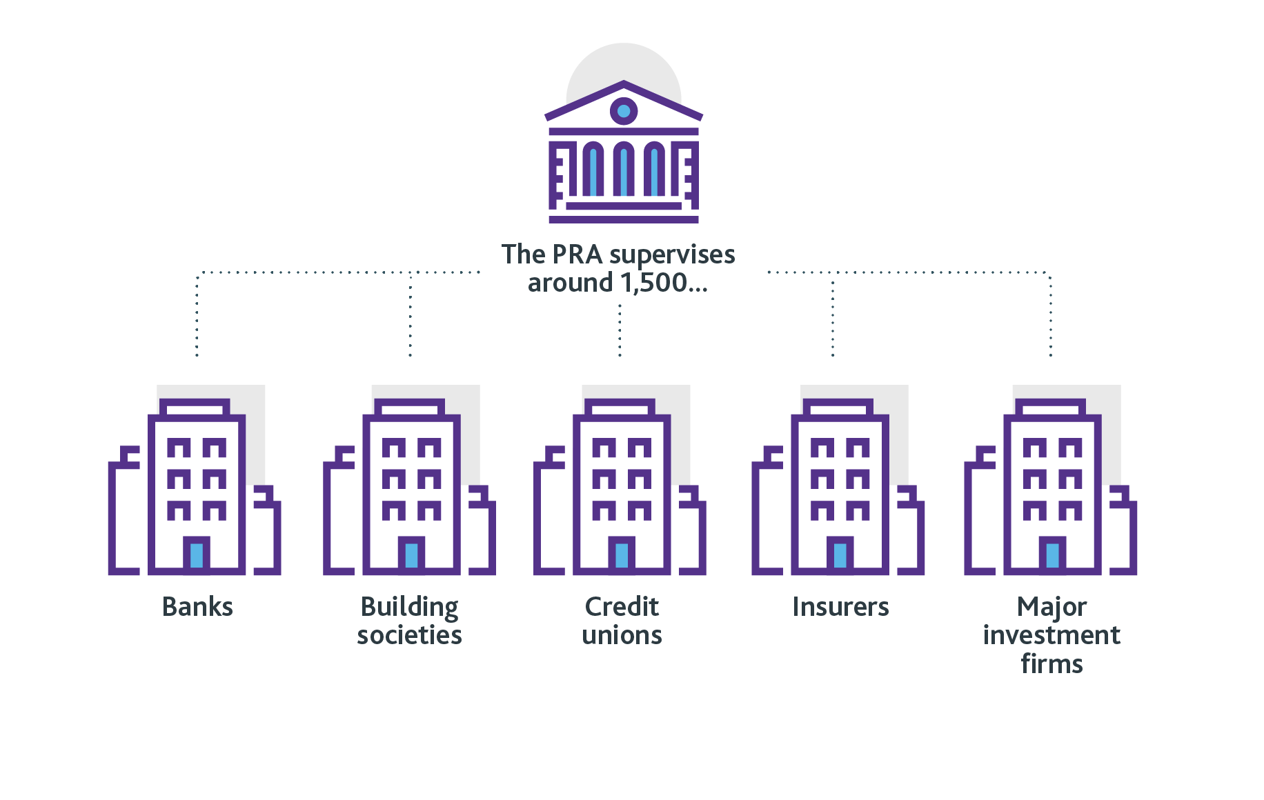 What is the Prudential Regulation Authority PRA  2