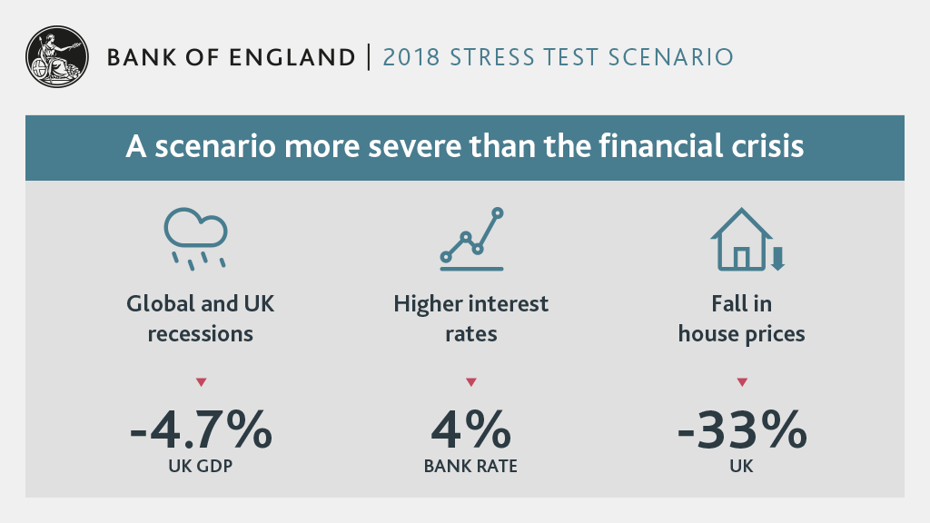 Stress test scenarios 2018