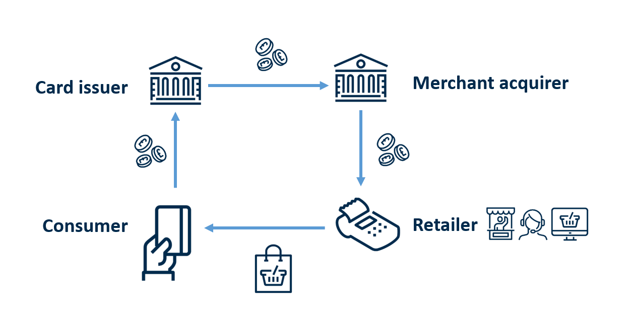 Four party model for card payment processing. Money moves from the consumer to the card issuer to the merchant acquirer to the retailer. Goods or services move from the retailer to the consumer.
