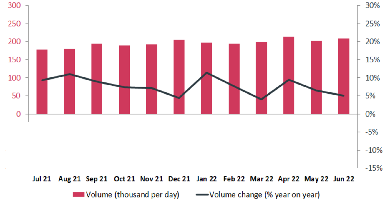 CHAPS Volumes for the previous 12 months