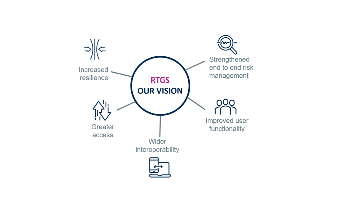 RTGS renewal programme - our vision
