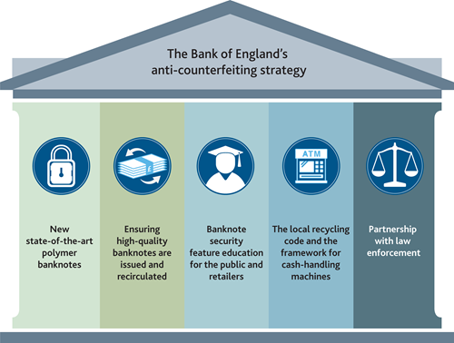 The Bank of England's anti-counterfeiting strategy