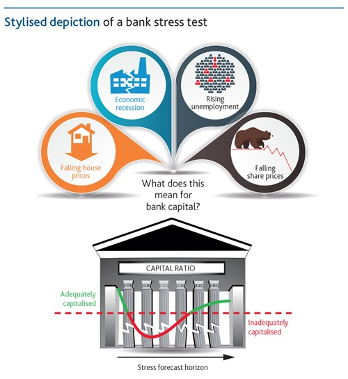 Stress testing - stylised depiction of a bank stress test