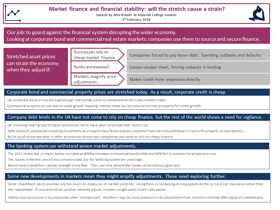 Market finance and financial stability: will the stretch cause a strain?