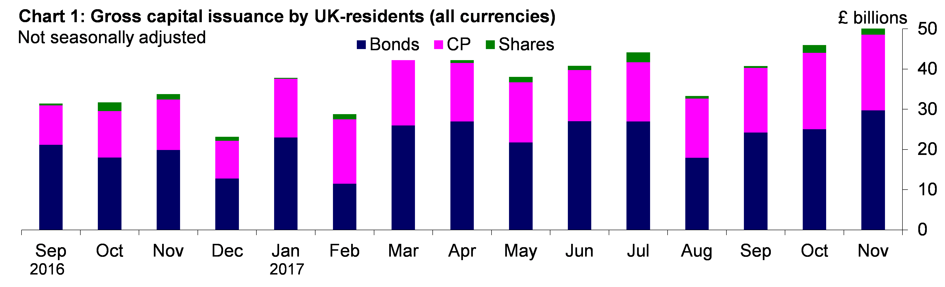 Chart 1: Gross capital issuance by UK-residents (all currencies)