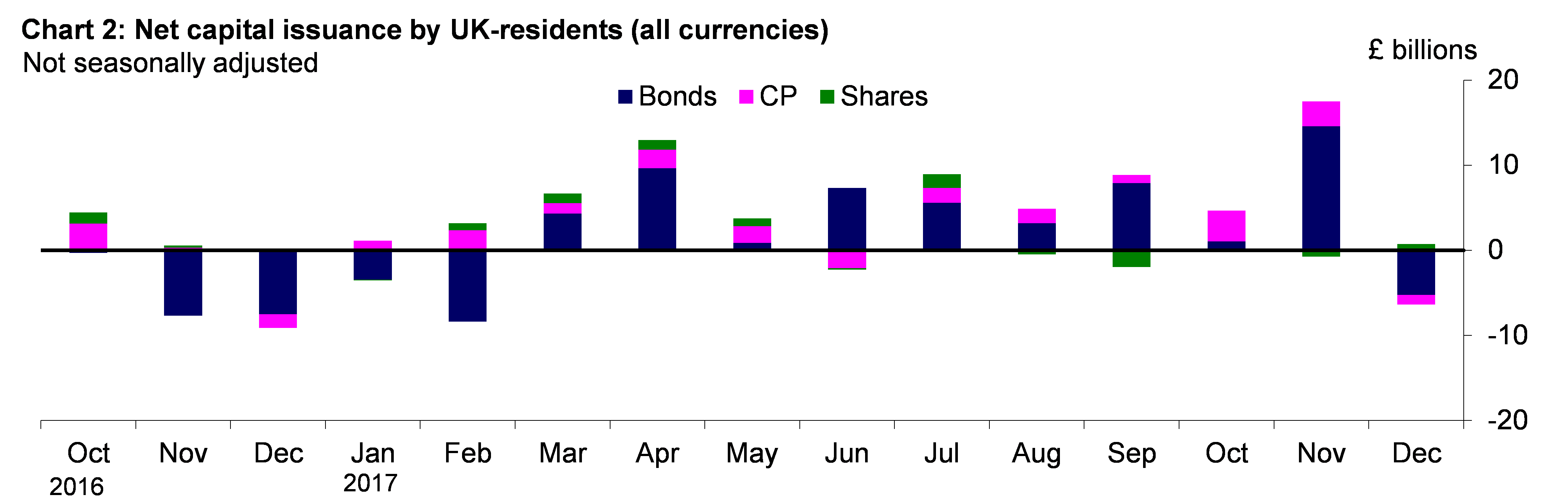 Chart 2: Net capital issuance by UK-residents (all currencies)