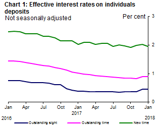 effective-interest-rates-jan-2018-chart1