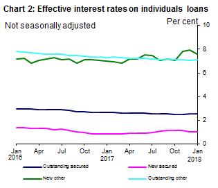 effective-interest-rates-jan-2018-chart2